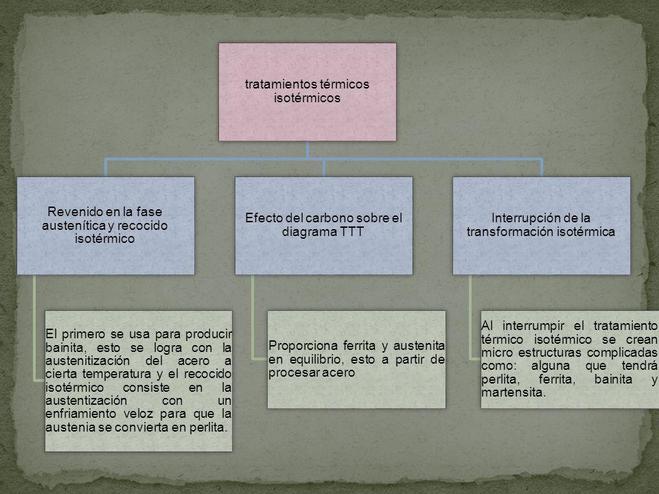 tratamientos térmicos isotérmicos Revenido en la fase austenítica y recocido isotérmico El primero se usa para producir bainita, esto se logra con la