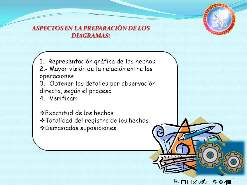 1 Prof. Iván Quintero 1.- Representación gráfica de los hechos 2.- Mayor visión de la relación entre las operaciones 3.- Obtener los detalles por obse
