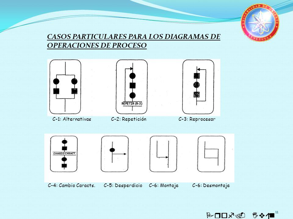 11 Prof. Iván Quintero CASOS PARTICULARES PARA LOS DIAGRAMAS DE OPERACIONES DE PROCESO C-1: AlternativasC-2: Repetición C-3: Reprocesar C-4: Cambio Ca