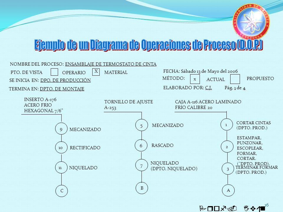 16 Prof. Iván Quintero NOMBRE DEL PROCESO: ENSAMBLAJE DE TERMOSTATO DE CINTA SE INICIA EN: DPO. DE PRODUCCIÓN PTO. DE VISTA OPERARIO MATERIAL X TERMIN
