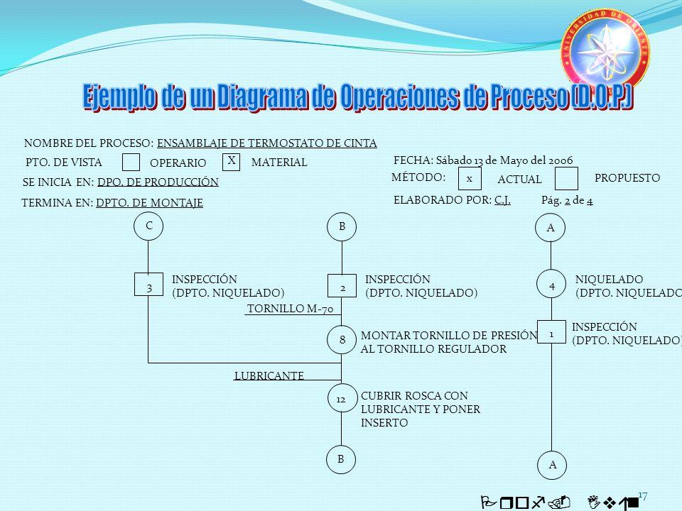 17 Prof. Iván Quintero CBA NOMBRE DEL PROCESO: ENSAMBLAJE DE TERMOSTATO DE CINTA SE INICIA EN: DPO. DE PRODUCCIÓN PTO. DE VISTA OPERARIO MATERIAL X TE