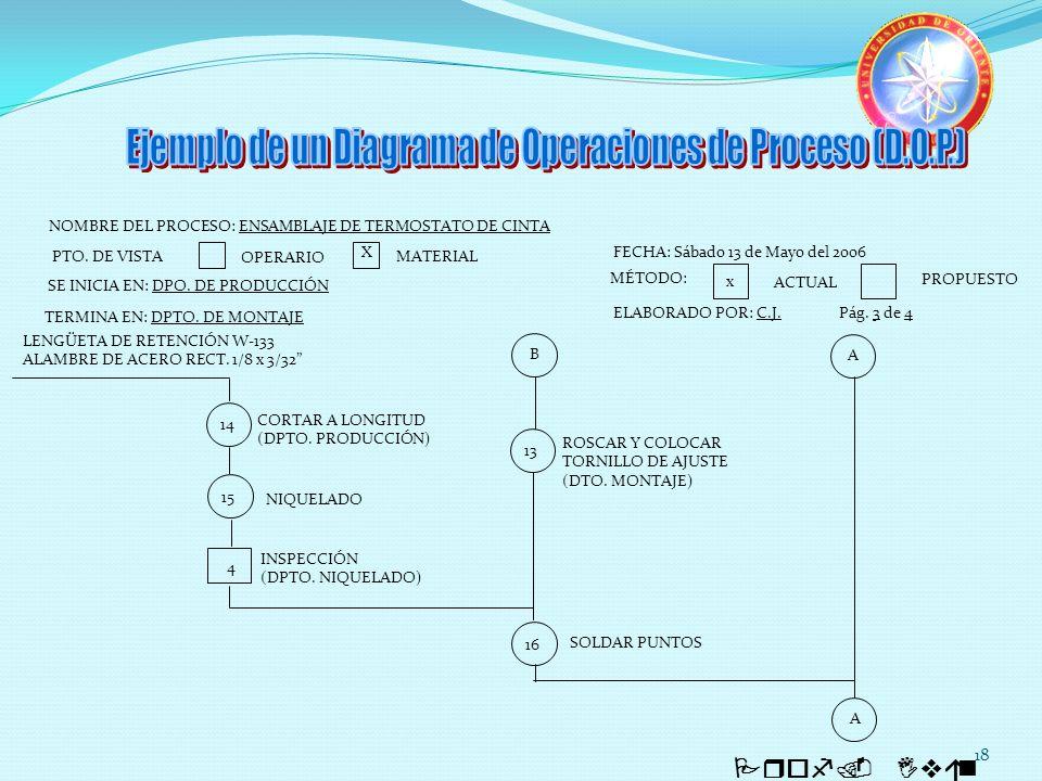 18 Prof. Iván Quintero NOMBRE DEL PROCESO: ENSAMBLAJE DE TERMOSTATO DE CINTA SE INICIA EN: DPO. DE PRODUCCIÓN PTO. DE VISTA OPERARIO MATERIAL X TERMIN