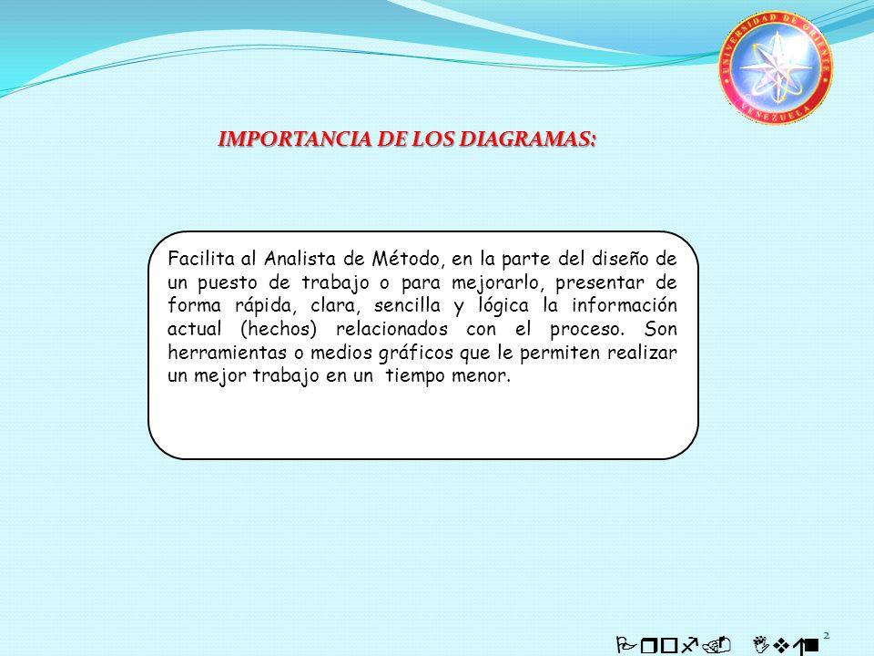 2 Prof. Iván Quintero IMPORTANCIA DE LOS DIAGRAMAS: Facilita al Analista de Método, en la parte del diseño de un puesto de trabajo o para mejorarlo, p