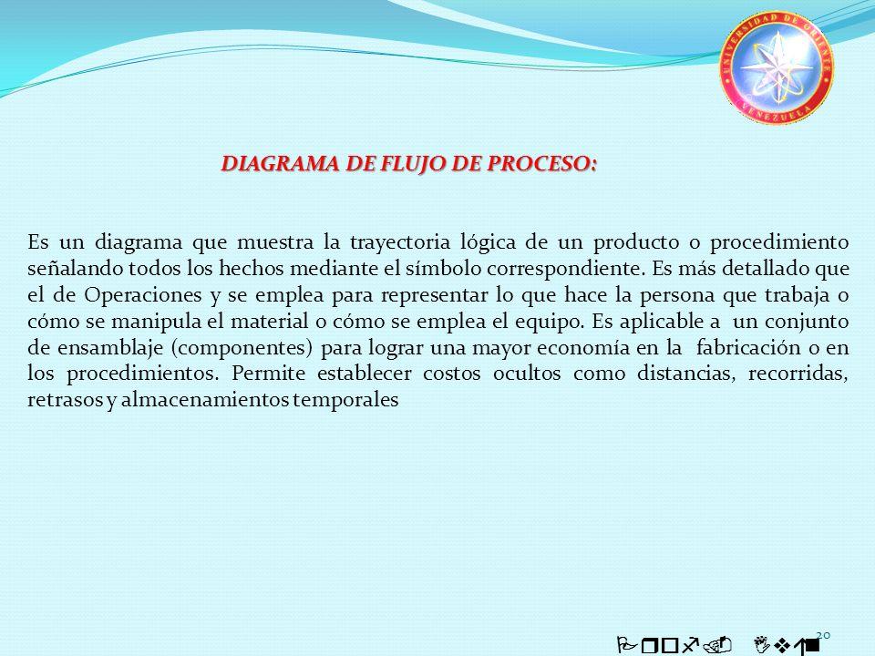 20 Prof. Iván Quintero DIAGRAMA DE FLUJO DE PROCESO: Es un diagrama que muestra la trayectoria lógica de un producto o procedimiento señalando todos l