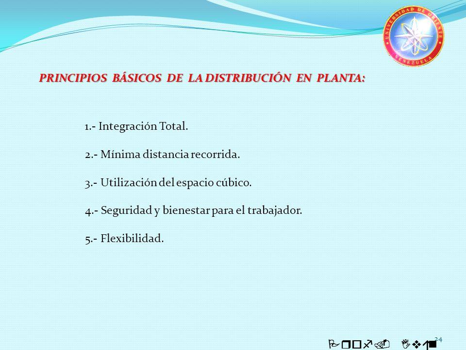 24 Prof. Iván Quintero 1.- Integración Total. 2.- Mínima distancia recorrida. 3.- Utilización del espacio cúbico. 4.- Seguridad y bienestar para el tr