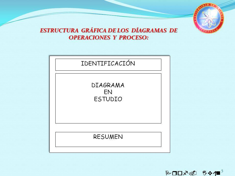 5 Prof. Iván Quintero ESTRUCTURA GRÁFICA DE LOS DÍAGRAMAS DE OPERACIONES Y PROCESO: