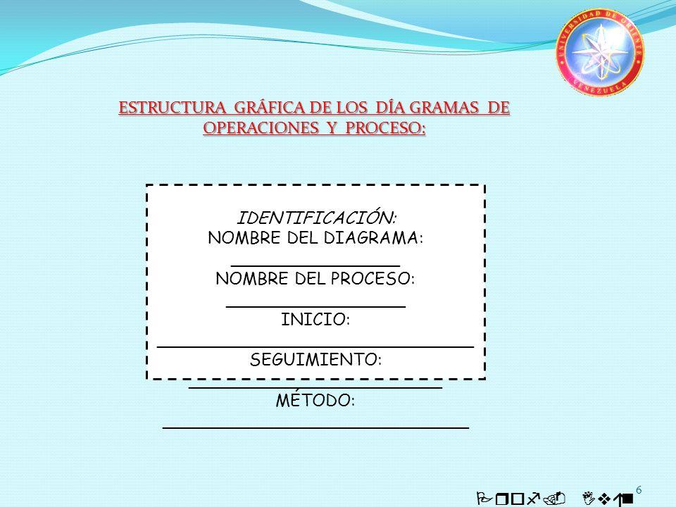 6 Prof. Iván Quintero IDENTIFICACIÓN: NOMBRE DEL DIAGRAMA: ________________ NOMBRE DEL PROCESO: _________________ INICIO: ____________________________