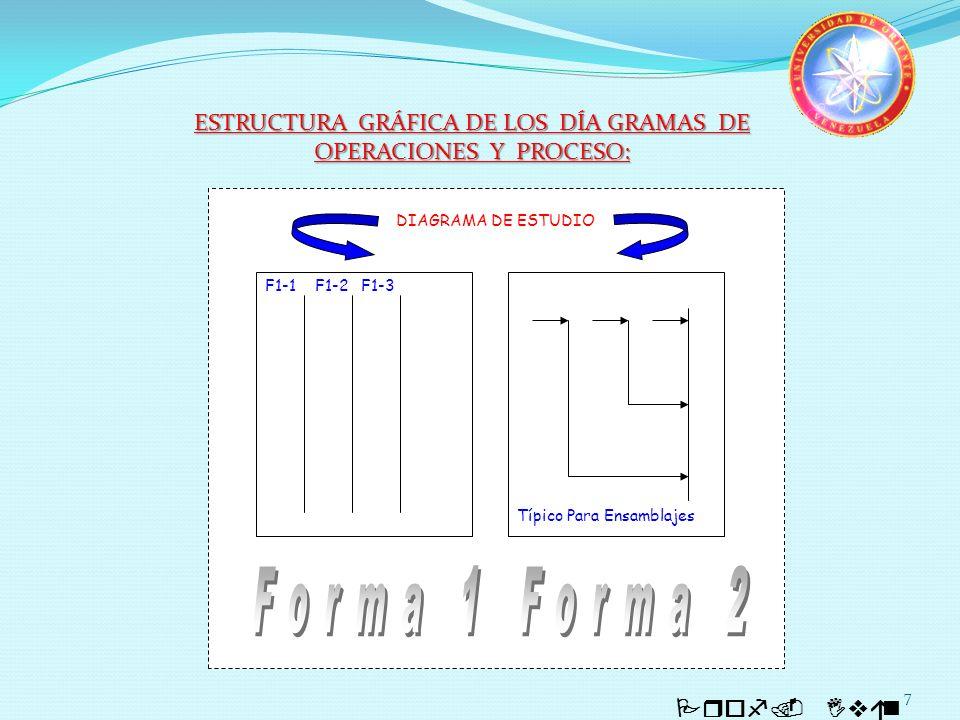 7 Prof. Iván Quintero DIAGRAMA DE ESTUDIO F1-1 F1-2F1-3 Típico Para Ensamblajes ESTRUCTURA GRÁFICA DE LOS DÍA GRAMAS DE OPERACIONES Y PROCESO: