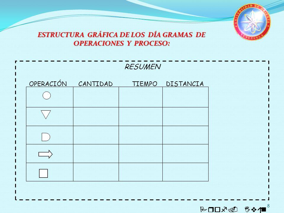 8 Prof. Iván Quintero ESTRUCTURA GRÁFICA DE LOS DÍA GRAMAS DE OPERACIONES Y PROCESO: RESUMEN OPERACIÓN CANTIDAD TIEMPO DISTANCIA TOTAL: