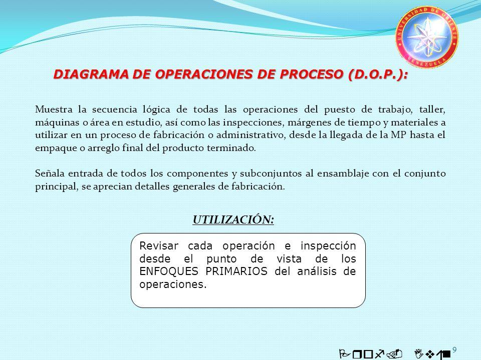 9 Prof. Iván Quintero DIAGRAMA DE OPERACIONES DE PROCESO (D.O.P.): Revisar cada operación e inspección desde el punto de vista de los ENFOQUES PRIMARI