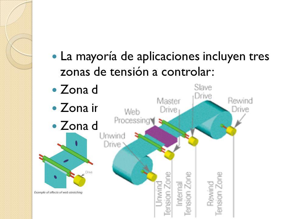 La mayoría de aplicaciones incluyen tres zonas de tensión a controlar: Zona de Desbobinado Zona intermedia o de Proceso Zona de Rebobinado