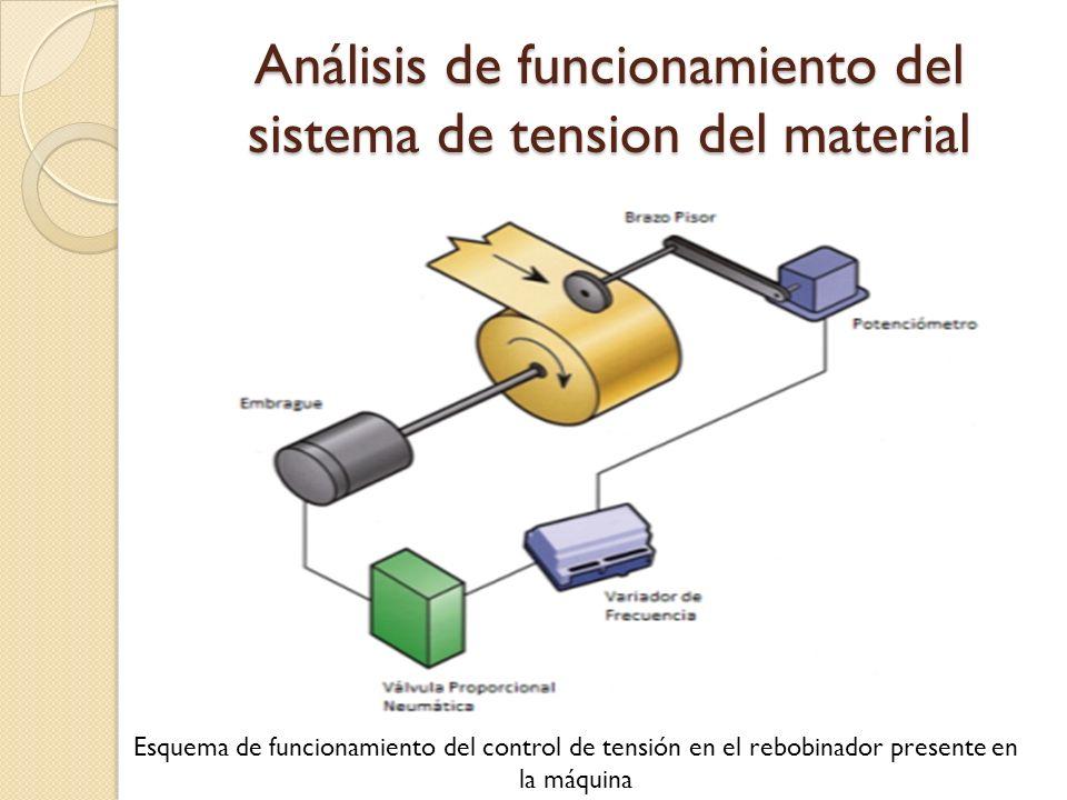 Análisis de funcionamiento del sistema de tension del material Esquema de funcionamiento del control de tensión en el rebobinador presente en la máqui