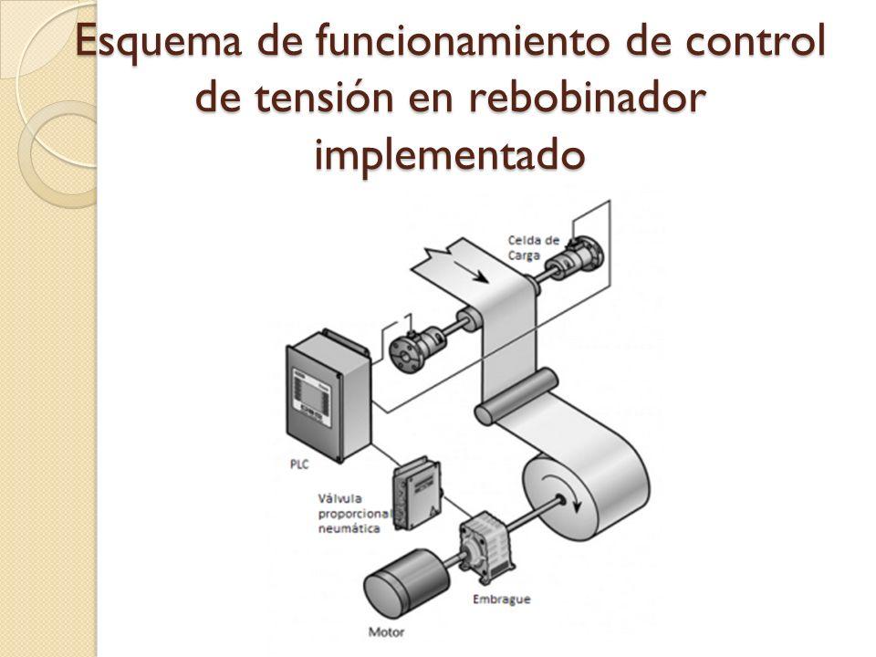 Esquema de funcionamiento de control de tensión en rebobinador implementado