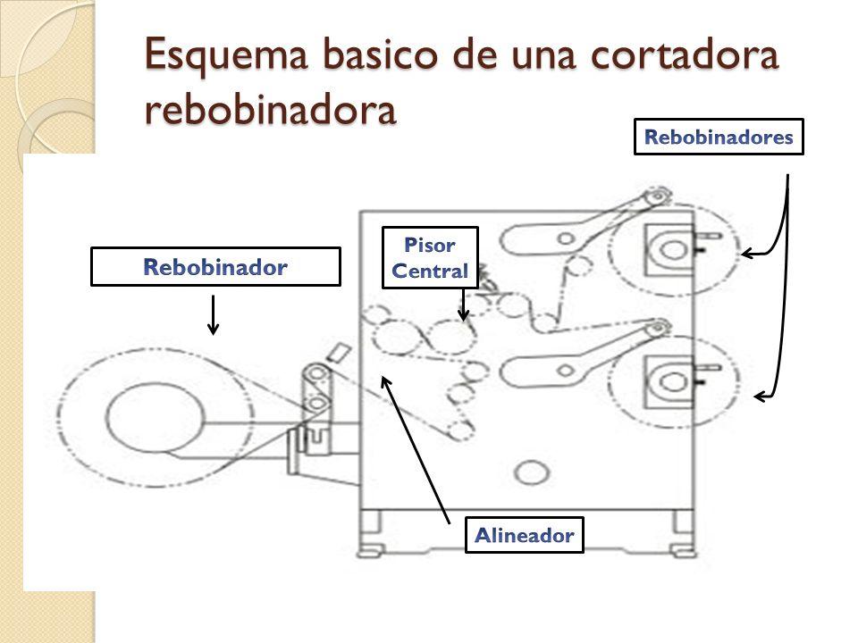 Esquema basico de una cortadora rebobinadora
