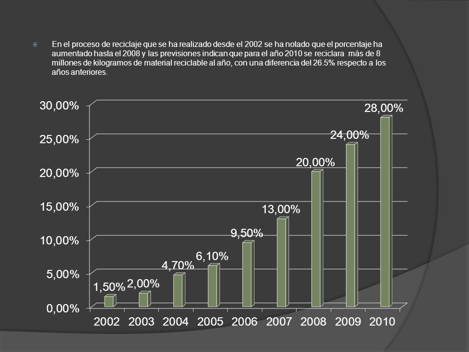 En el proceso de reciclaje que se ha realizado desde el 2002 se ha notado que el porcentaje ha aumentado hasta el 2008 y las previsiones indican que p