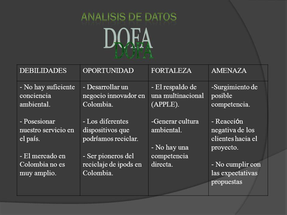 DEBILIDADESOPORTUNIDADFORTALEZAAMENAZA - No hay suficiente conciencia ambiental. - Posesionar nuestro servicio en el pa í s. - El mercado en Colombia