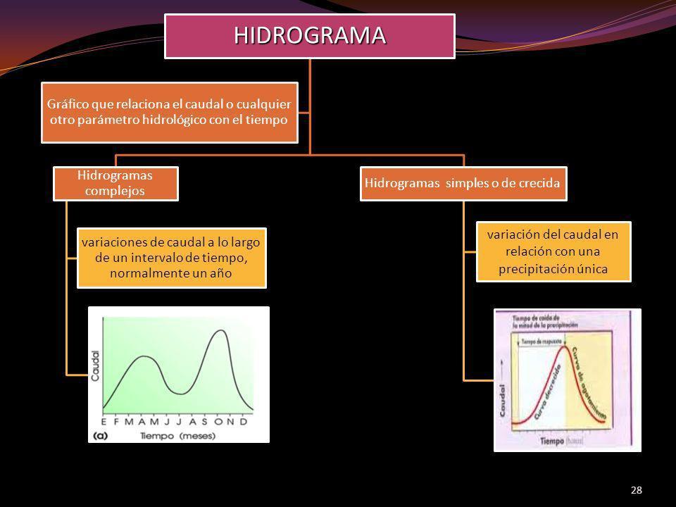 28HIDROGRAMA Hidrogramas complejos variaciones de caudal a lo largo de un intervalo de tiempo, normalmente un año Hidrogramas simples o de crecida var