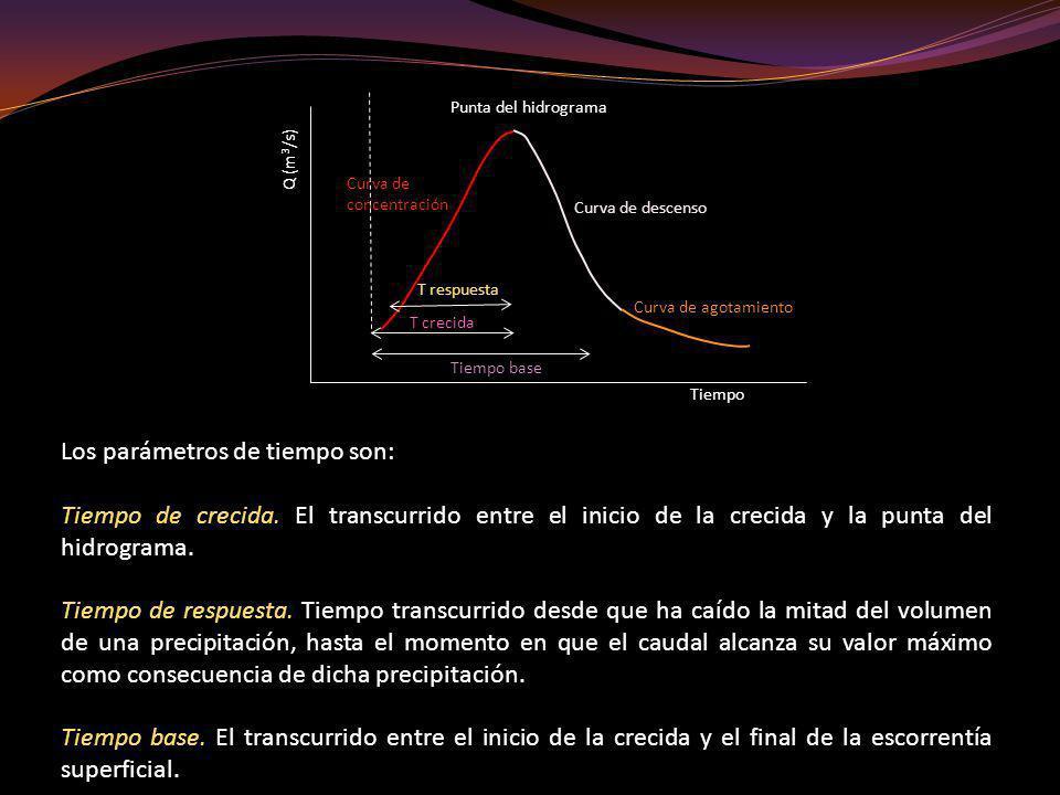 Los parámetros de tiempo son: Tiempo de crecida. El transcurrido entre el inicio de la crecida y la punta del hidrograma. Tiempo de respuesta. Tiempo