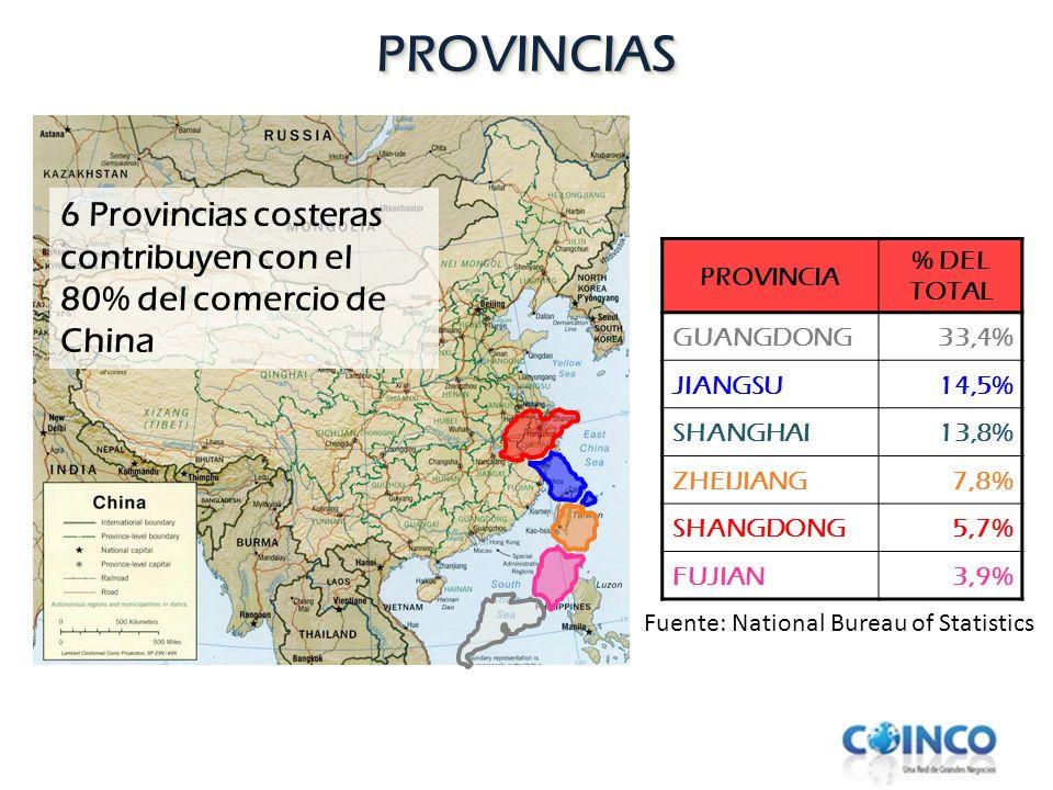 PROVINCIASPROVINCIAS 6 Provincias costeras contribuyen con el 80% del comercio de China Fuente: National Bureau of Statistics PROVINCIA % DEL TOTAL GU