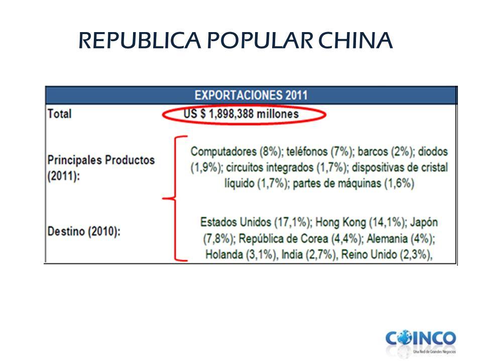 REPUBLICA POPULAR CHINA