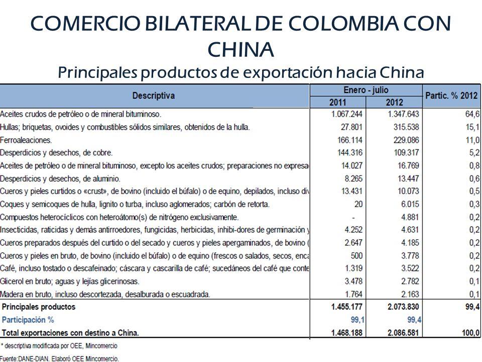 COMERCIO BILATERAL DE COLOMBIA CON CHINA Principales productos de exportación hacia China