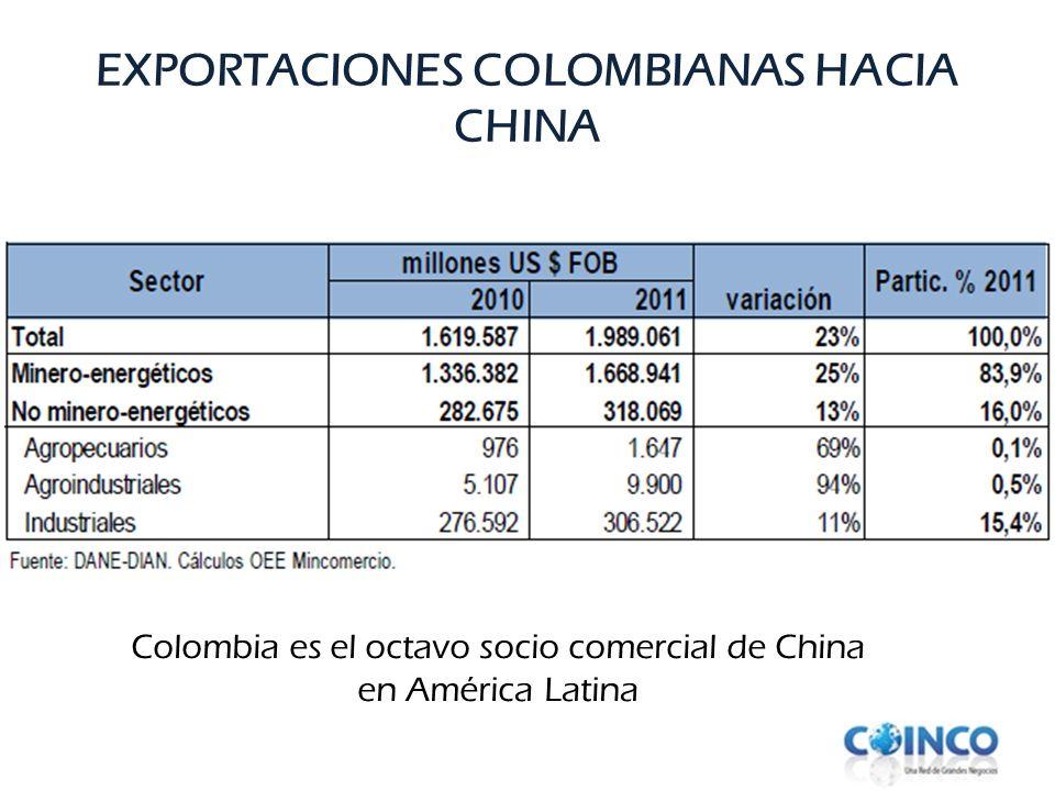 EXPORTACIONES COLOMBIANAS HACIA CHINA Colombia es el octavo socio comercial de China en América Latina