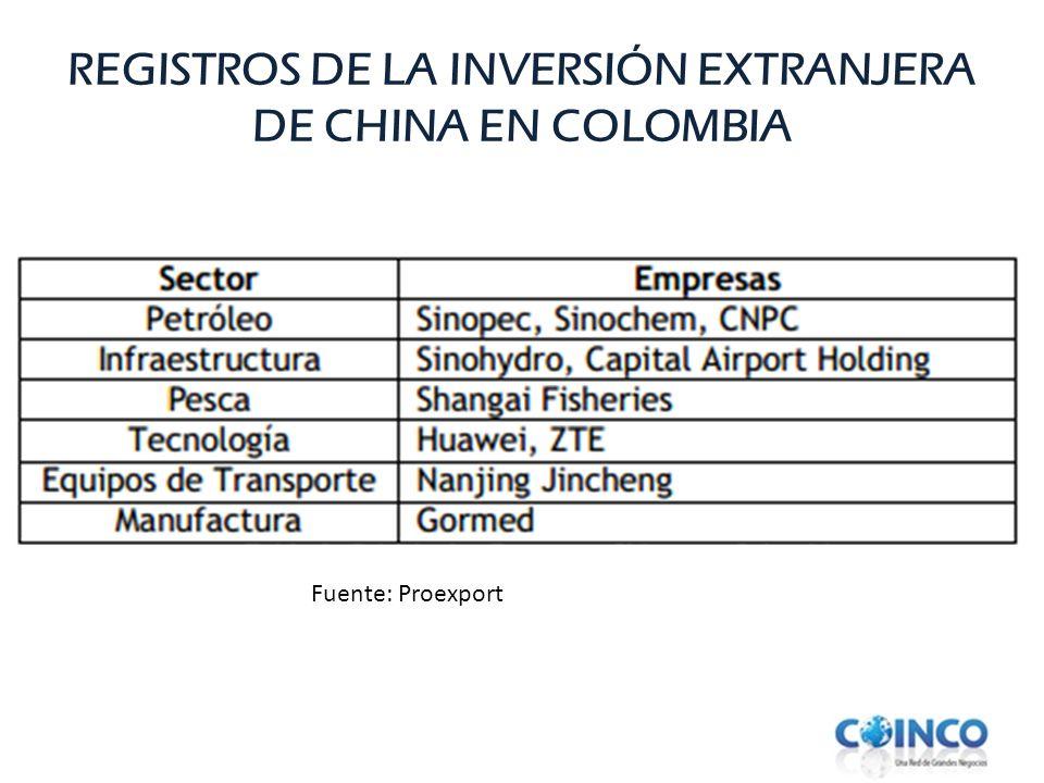 REGISTROS DE LA INVERSIÓN EXTRANJERA DE CHINA EN COLOMBIA Fuente: Proexport