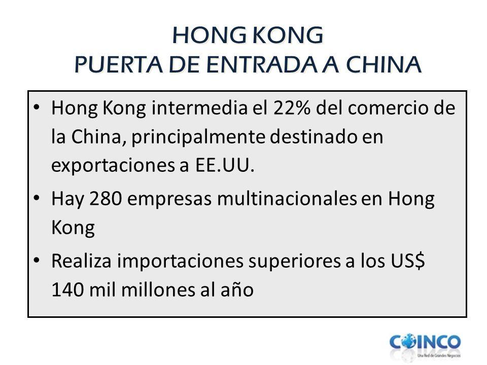 HONG KONG PUERTA DE ENTRADA A CHINA Hong Kong intermedia el 22% del comercio de la China, principalmente destinado en exportaciones a EE.UU. Hay 280 e