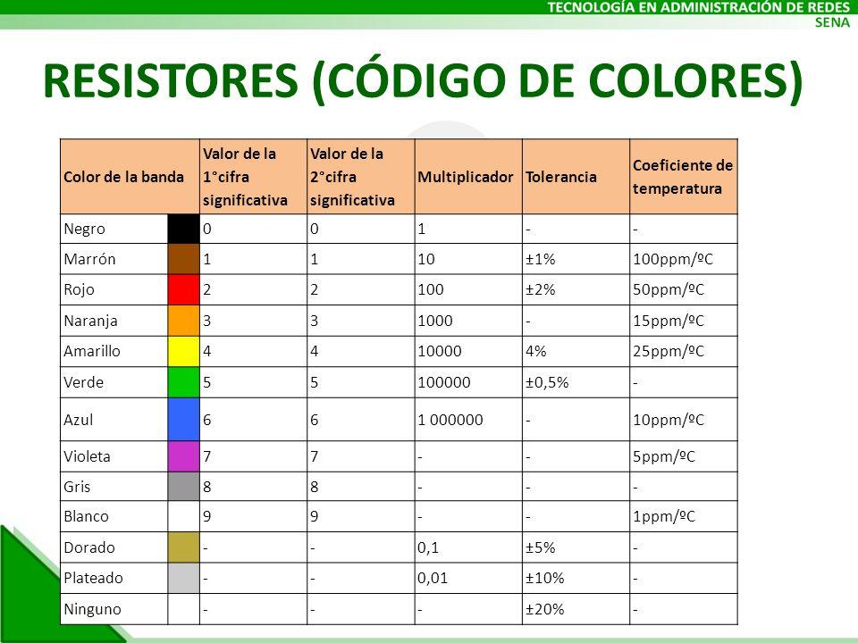 Color de la banda Valor de la 1°cifra significativa Valor de la 2°cifra significativa MultiplicadorTolerancia Coeficiente de temperatura Negro001-- Ma