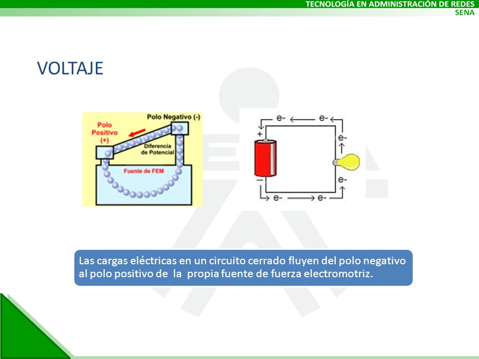 Las cargas eléctricas en un circuito cerrado fluyen del polo negativo al polo positivo de la propia fuente de fuerza electromotriz. VOLTAJE