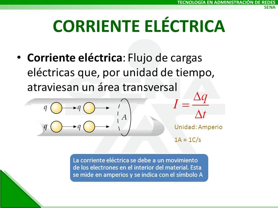 CORRIENTE ELÉCTRICA Corriente eléctrica: Flujo de cargas eléctricas que, por unidad de tiempo, atraviesan un área transversal Unidad: Amperio 1A = 1C/