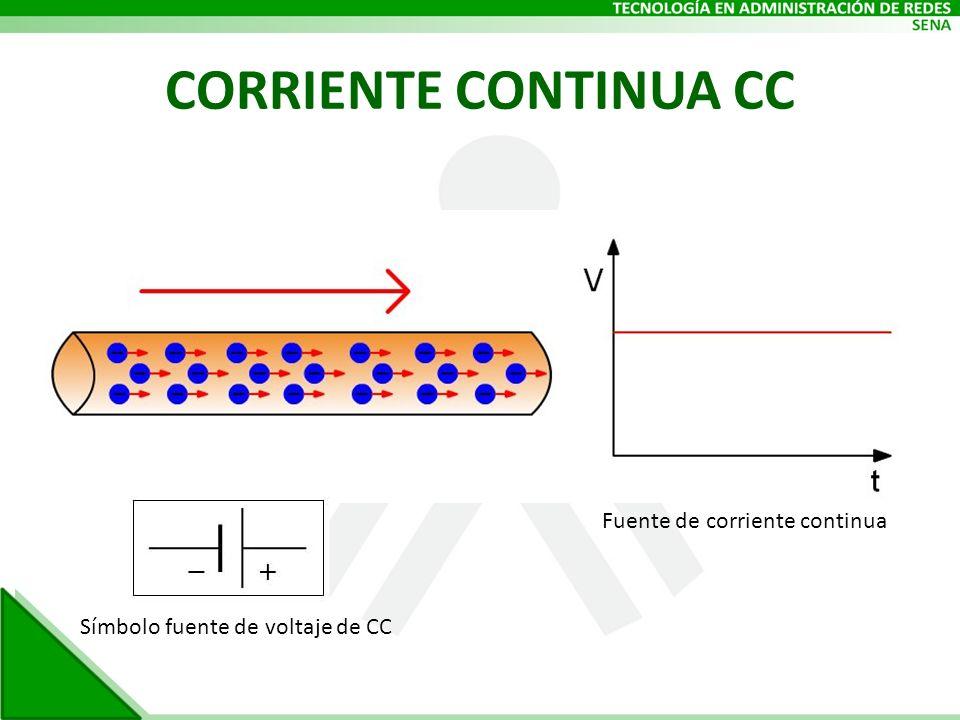 CORRIENTE CONTINUA CC Fuente de corriente continua Símbolo fuente de voltaje de CC