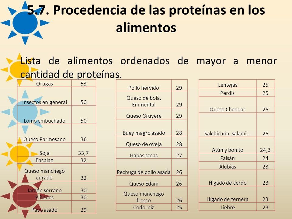 Lista de alimentos ordenados de mayor a menor cantidad de proteínas. 5.7. Procedencia de las proteínas en los alimentos Orugas53 Insectos en general50