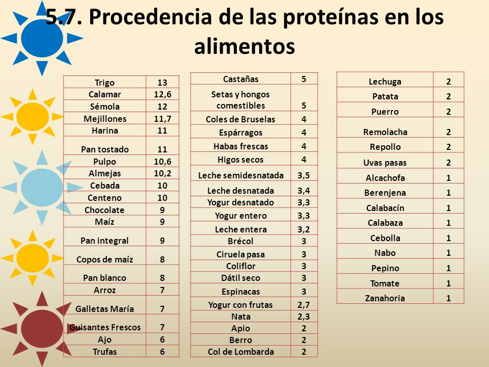 Trigo13 Calamar12,6 Sémola12 Mejillones11,7 Harina11 Pan tostado11 Pulpo10,6 Almejas10,2 Cebada10 Centeno10 Chocolate9 Maíz9 Pan integral9 Copos de ma