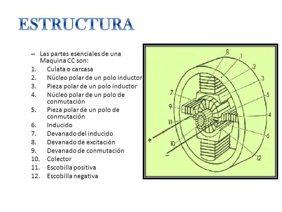 – Las partes esenciales de una Maquina CC son: 1.Culata o carcasa 2.Núcleo polar de un polo inductor 3.Pieza polar de un polo inductor 4.Núcleo polar