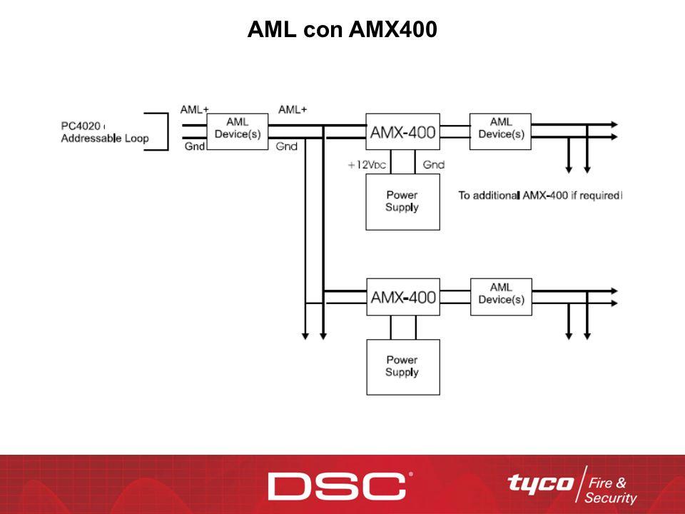 AML con AMX400
