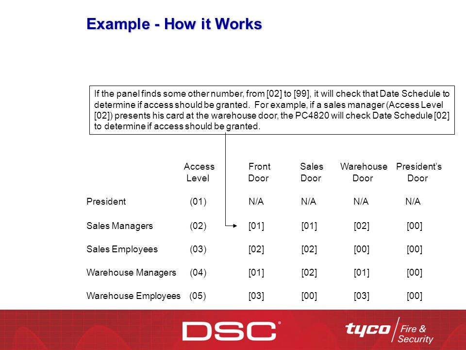 Example - How it Works President (01) N/A N/A N/A N/A Sales Managers (02) [01] [01] [02] [00] Sales Employees (03) [02] [02] [00] [00] Warehouse Managers (04) [01] [02] [01] [00] Warehouse Employees (05) [03] [00] [03] [00] Access Front Sales Warehouse Presidents Level Door Door Door Door If the panel finds some other number, from [02] to [99], it will check that Date Schedule to determine if access should be granted.
