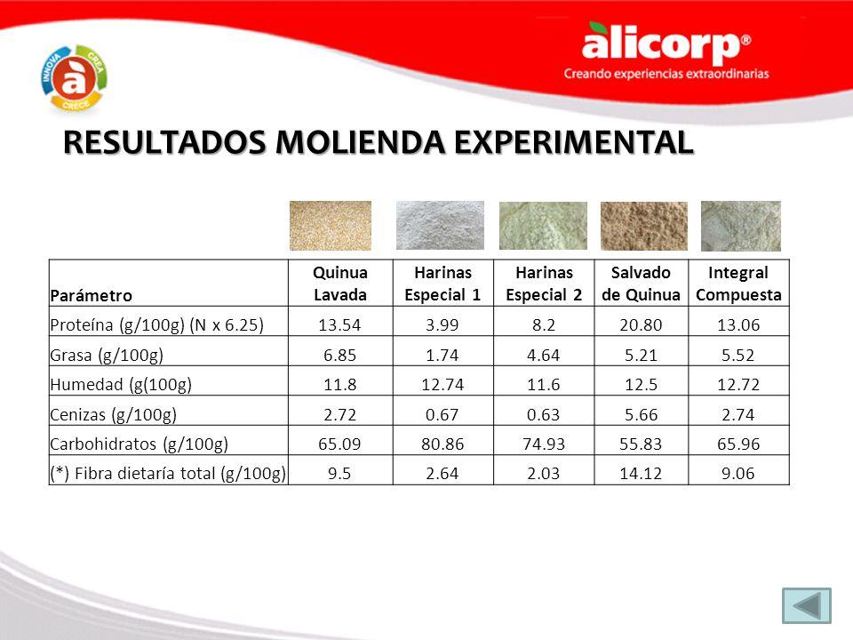 RESULTADOS MOLIENDA EXPERIMENTAL Parámetro Quinua Lavada Harinas Especial 1 Harinas Especial 2 Salvado de Quinua Integral Compuesta Proteína (g/100g)