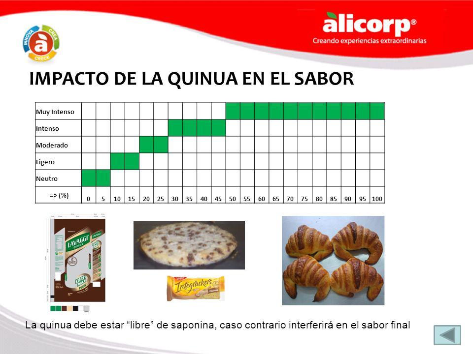 IMPACTO DE LA QUINUA EN EL SABOR Muy Intenso Intenso Moderado Ligero Neutro => (%) 05101520253035404550556065707580859095100 La quinua debe estar libr