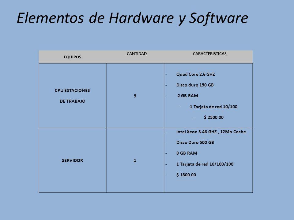 Elementos de Hardware y Software EQUIPOS CANTIDADCARACTERISTICAS CPU ESTACIONES DE TRABAJO 5 -Quad Core 2.6 GHZ -Disco duro 150 GB - 2 GB RAM -1 Tarjeta de red 10/100 -$ 2500.00 SERVIDOR1 -Intel Xeon 3.46 GHZ, 12Mb Cache -Disco Duro 500 GB -8 GB RAM -1 Tarjeta de red 10/100/100 -$ 1800.00
