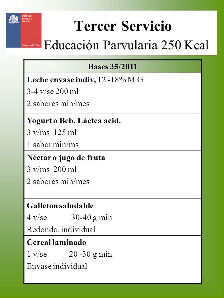 Tercer Servicio Educación Parvularia 250 Kcal Bases 35/2011 Leche envase indiv, 12 -18% M.G 3-4 v/se 200 ml 2 sabores min/mes Yogurt o Beb. Láctea aci