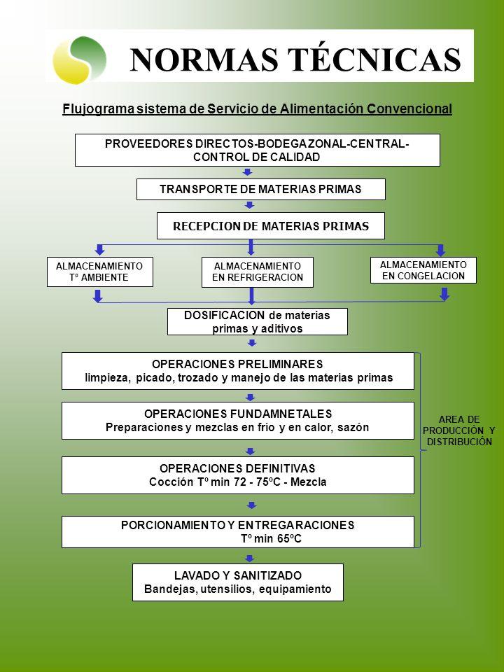 NORMAS TÉCNICAS PROVEEDORES DIRECTOS-BODEGA ZONAL-CENTRAL- CONTROL DE CALIDAD TRANSPORTE DE MATERIAS PRIMAS RECEPCION DE MATERIAS PRIMAS ALMACENAMIENT