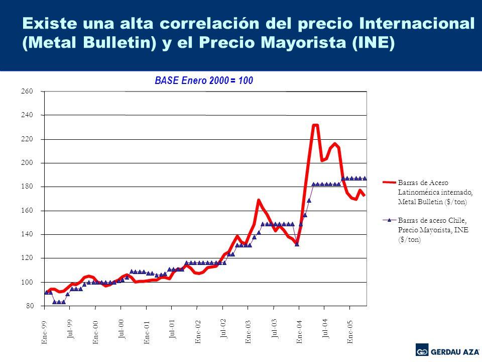 Precio Local del Acero sigue a Precio Internacional El precio de las barras de acero en Chile ha aumentado absolutamente en línea con el precio internacional, el cual ha subido significativamente.