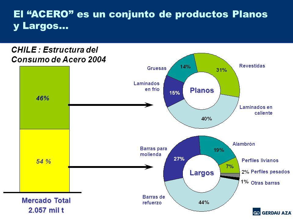 Las importaciones, hicieron en el Consumo Aparente del 2004, el 35%... 2.057 946