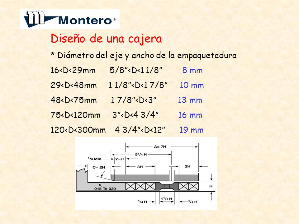 Diseño de una cajera * Diámetro del eje y ancho de la empaquetadura 16<D<29mm 5/8<D<1 1/8 8 mm 29<D<48mm 1 1/8<D<1 7/8 10 mm 48<D<75mm 1 7/8<D<3 13 mm