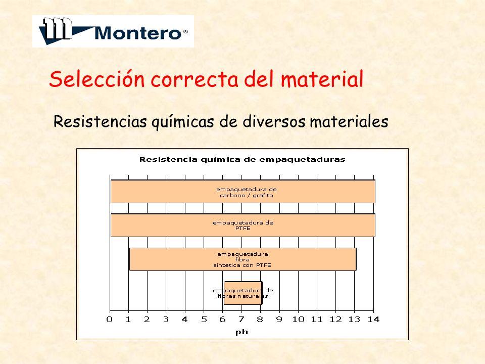 Selección correcta del material Resistencias químicas de diversos materiales