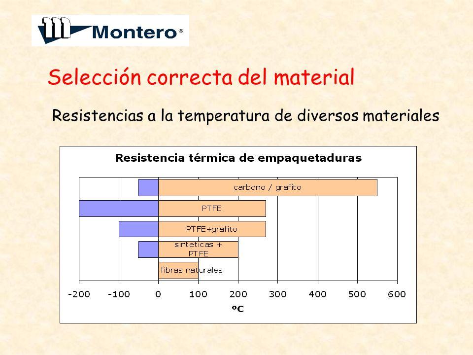 Selección correcta del material Resistencias a la temperatura de diversos materiales