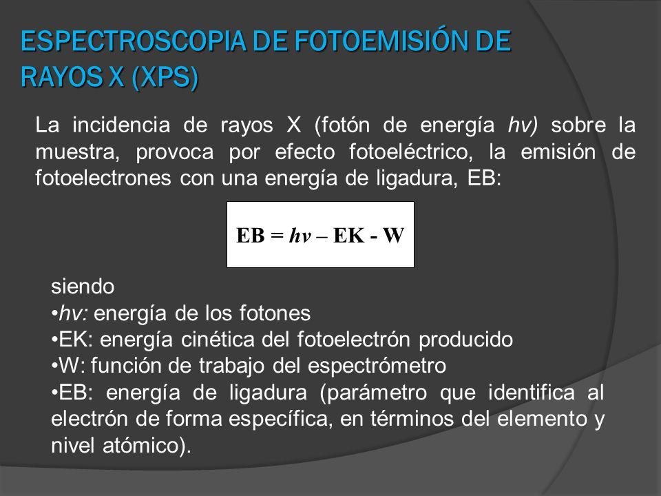 ESPECTROSCOPIA DE FOTOEMISIÓN DE RAYOS X (XPS) La incidencia de rayos X (fotón de energía hν) sobre la muestra, provoca por efecto fotoeléctrico, la e