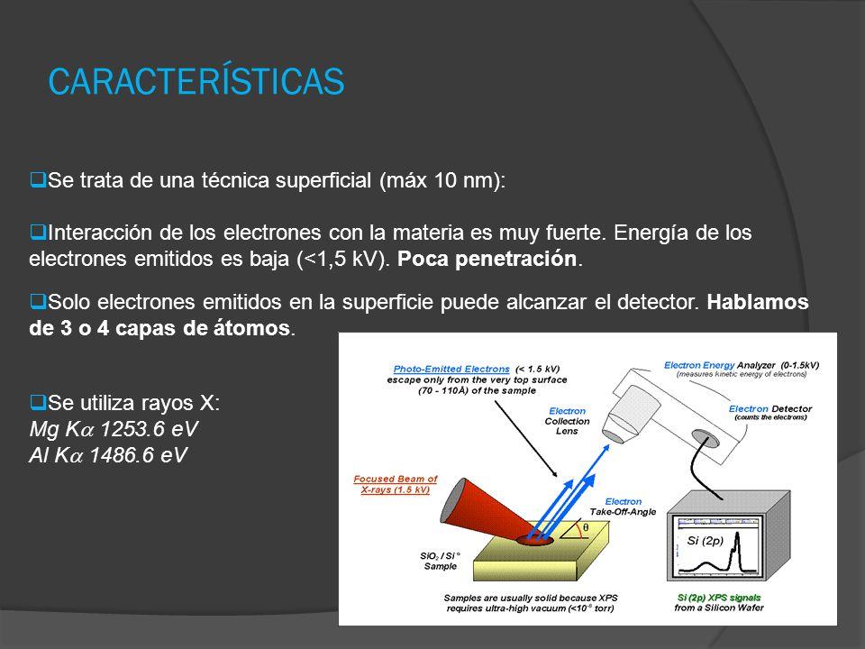 CARACTERÍSTICAS Se trata de una técnica superficial (máx 10 nm): Interacción de los electrones con la materia es muy fuerte. Energía de los electrones