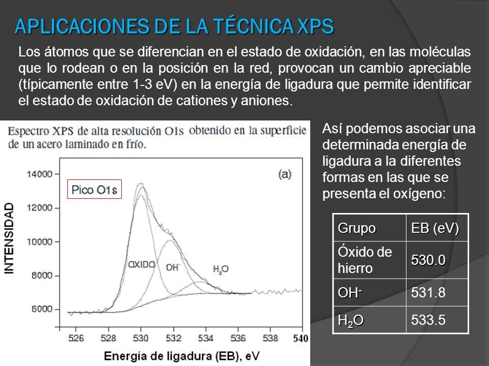 APLICACIONES DE LA TÉCNICA XPS Los átomos que se diferencian en el estado de oxidación, en las moléculas que lo rodean o en la posición en la red, pro